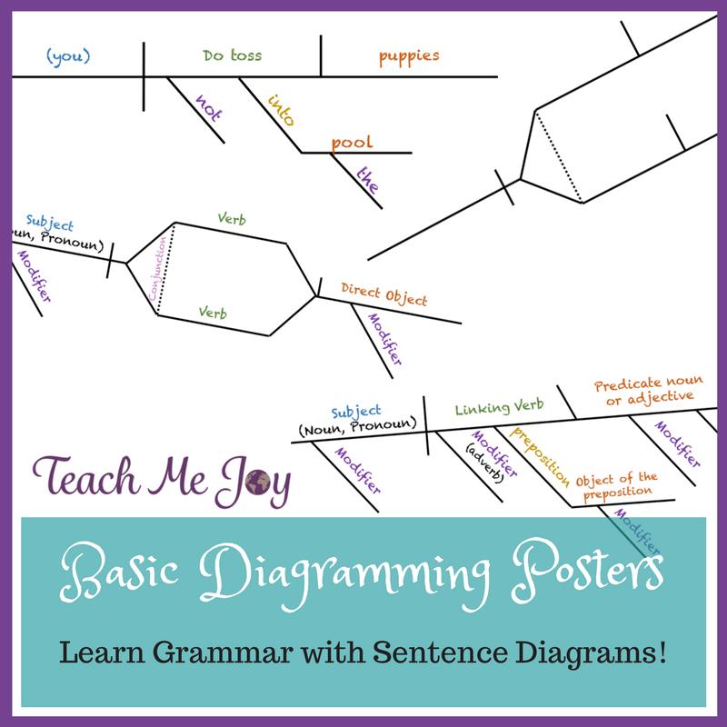Basic Sentence Diagramming Posters